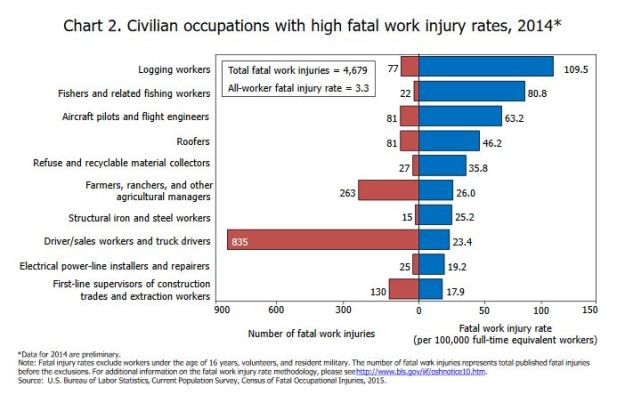 2014: Most dangerous occupations