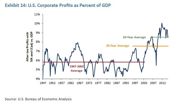Profits as percent of GDP