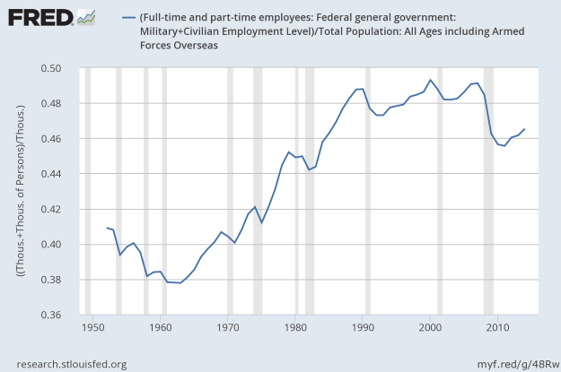 Percent of Americans Employed