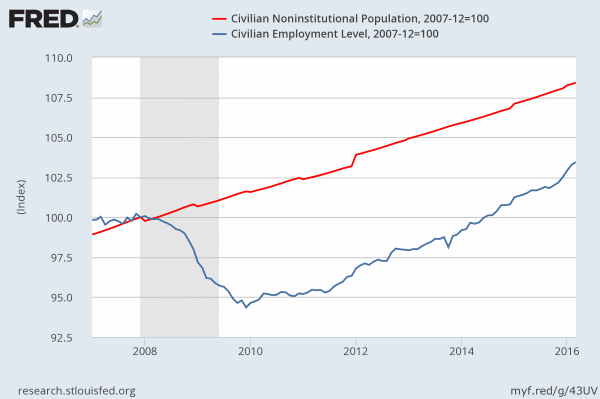 Population vs. job growth