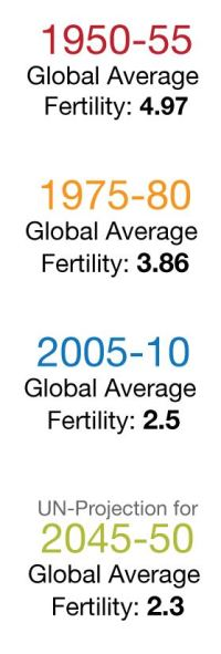 World Total Fertility