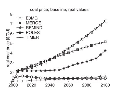 2010 - Coal Price Forecast