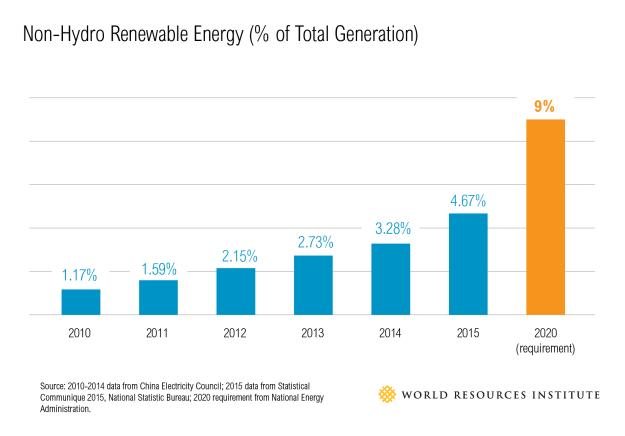 China non-hydro renewable energy production