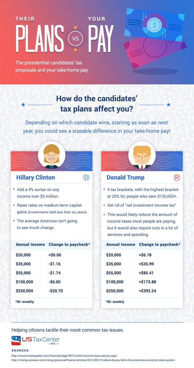 Comparing the Candidates Tax Plans