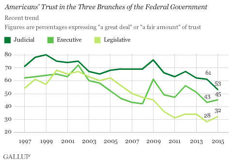 Gallup: Confidence in Government Institutions - 2015