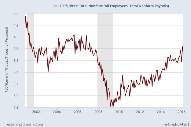 Hires as percent of nonfarm jobs