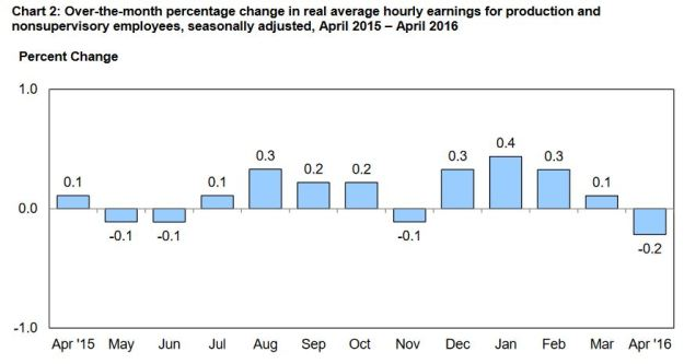 Real Hourly Wages - April 2016