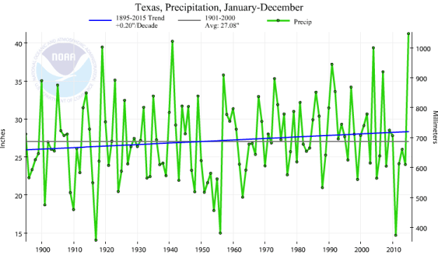 Texas Annual Precipitation