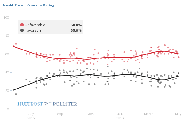 Trump Favorable-Unfavorable Poll