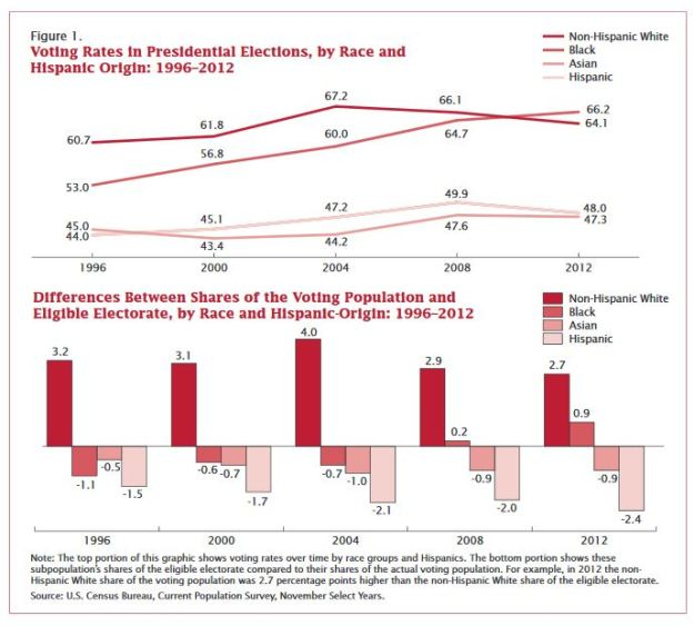 Voting Rates in Presidential Elections by Race 1996-2012