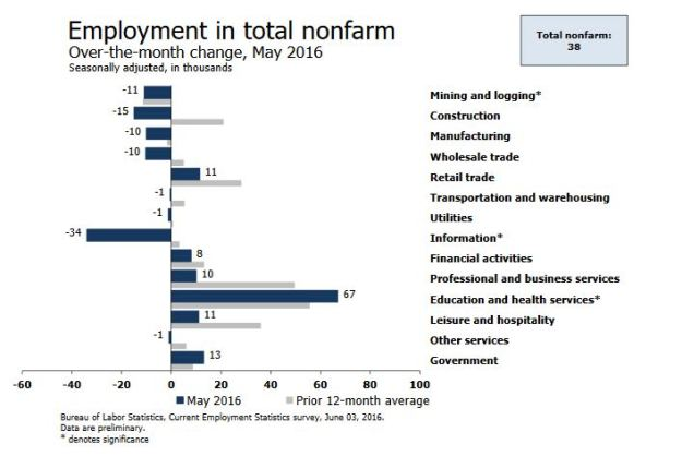 Employment Change by sector - May 2016