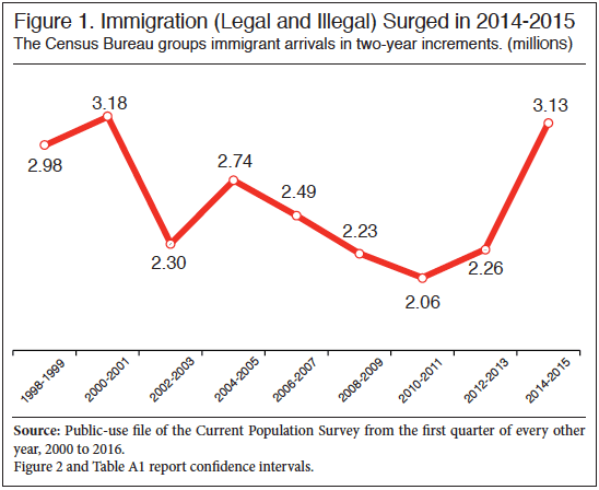 Immigration to USA surging