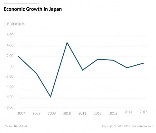 Japan GDP - nominal