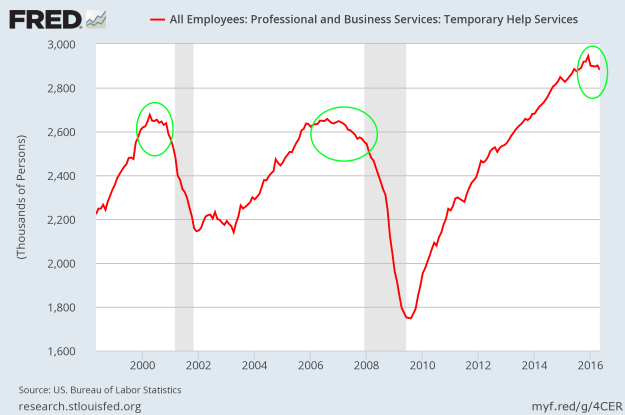 Number of Jobs in Temporary help services