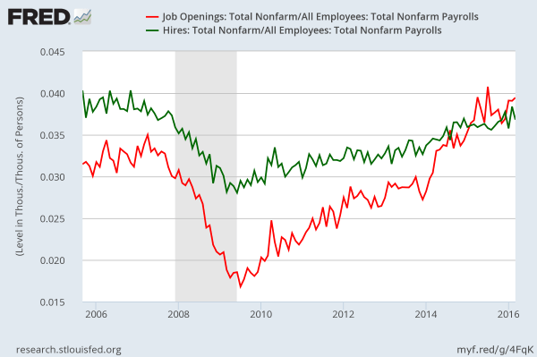 JOLTS: hires and openings