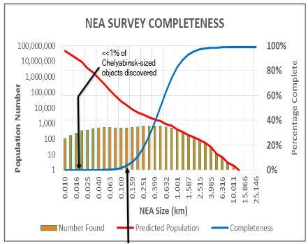 NEA Survey Status: April 2016