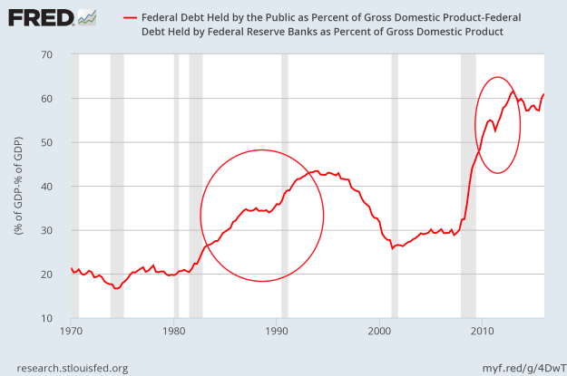 Net Federal Debt to GDP