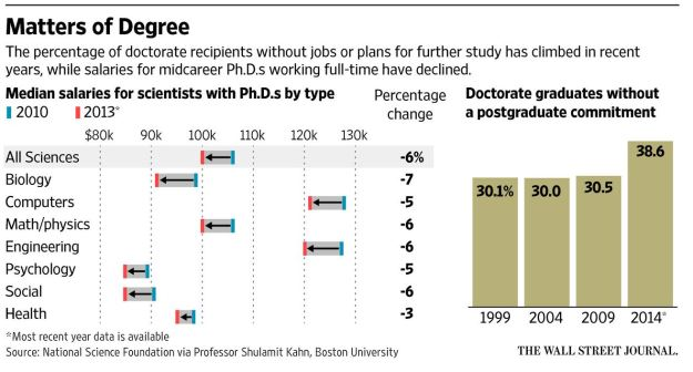Data on PhD holders jobs and salaries, from WSJ