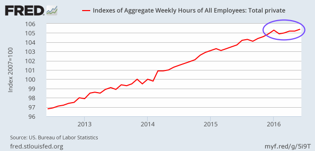 Index of Aggregate Hours Worked through June 2016