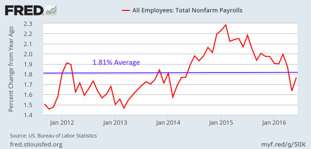 YoY growth in Nonfarm payrolls