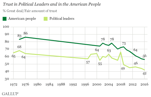 Gallup: confidence in leaders and people - September 2016