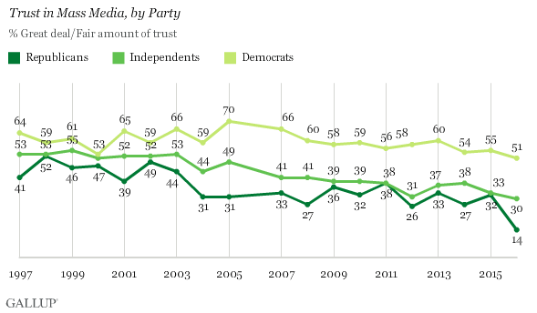 Gallup's Trust in media poll - by party - Sept 2016