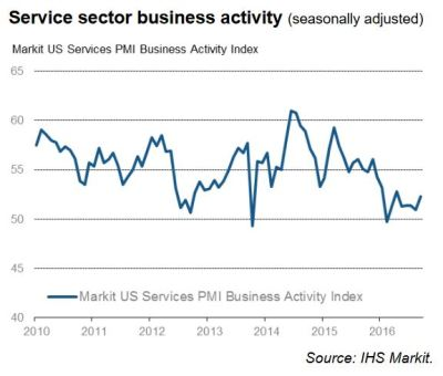 Markit US Services PMI - September 2016