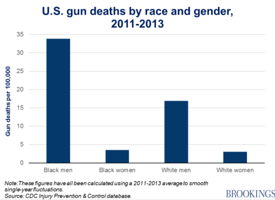 Brookings graph of gun deaths by race and gender