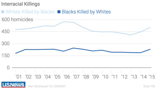 Interracial killings