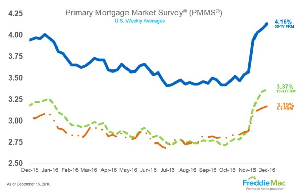 Interest rate on 30-year mortgages -15 December 2016.