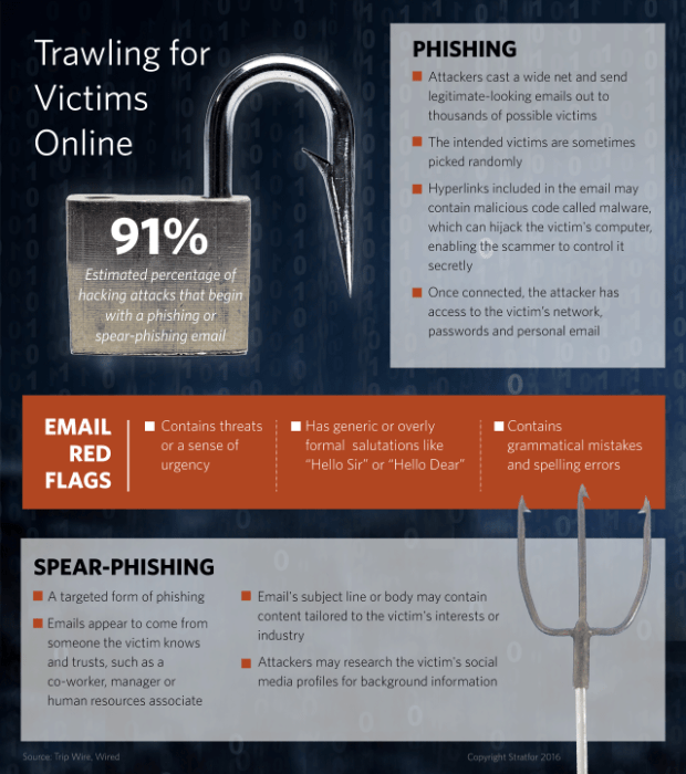 Phishing and spearphishing