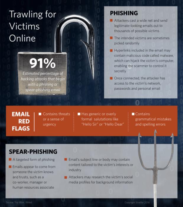 Phishing and spearphishing