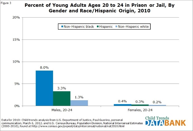Youth in jail by race and gender