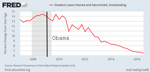 Growth in outstanding student loans