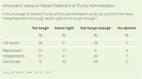 Gallup - news coverage of Trump administration