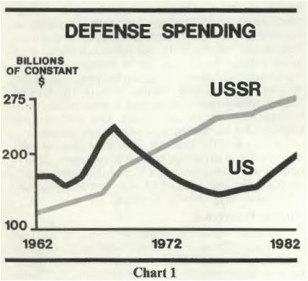Reagan Spending comparison