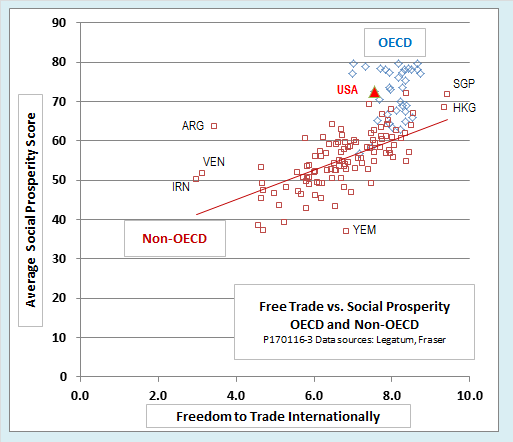 Graph of Trade vs. Average Social Prosperity