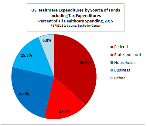 Who pays for health care?