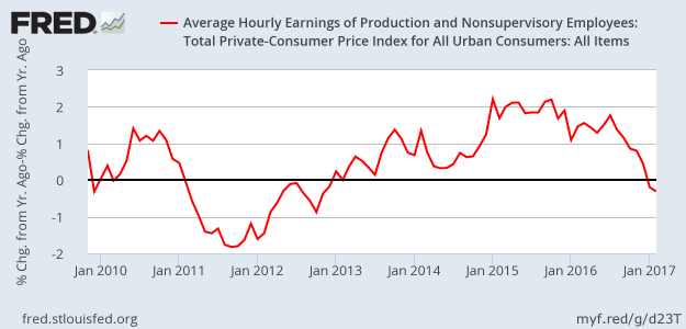 Real Wages - February 2017