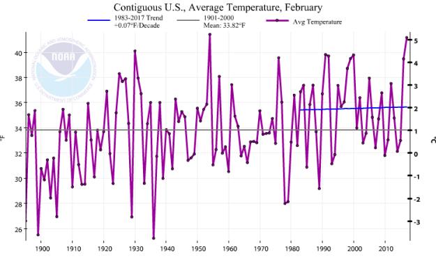 US temperature: 1983-2017 trend
