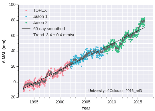 U of CO Sea Level Graph