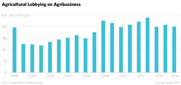 Agriculture lobbying on agribusiness