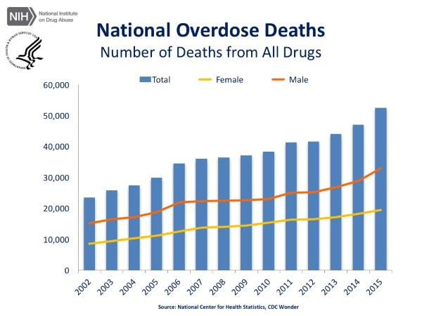 NIDA - National Overdose Deaths From all drugs