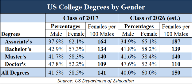 Gender Gap - Class of 2017