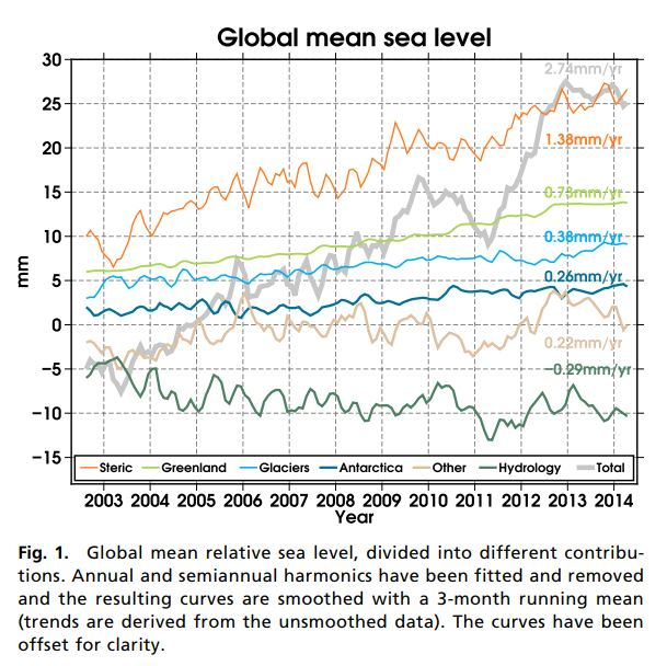 Graph of global mean sea level from Rietbroek in PNAS, 9 February 2016