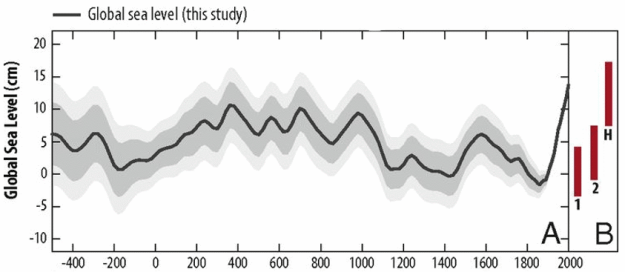 2500 years of Global Mean Sea Levels under RCPs from Kopp 2016 in PNAS.
