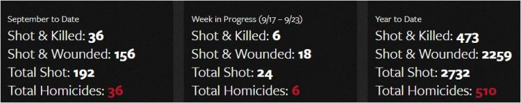 Chicago Homicide Scores - 19 September 2017