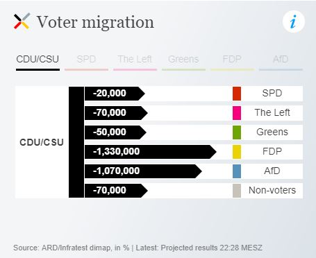 Sources of CDU losses - from DW.