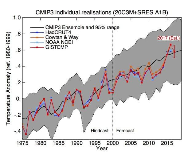 Gavin graph of temperature observations vs. CMIP3 models