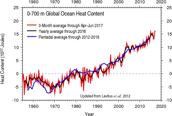 Graph of ocean heat content from NOAA